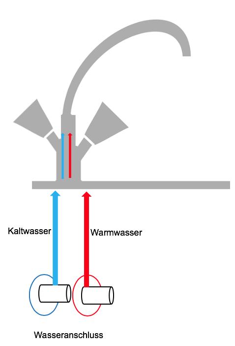 Funktionsweise einer Hochdruckarmatur